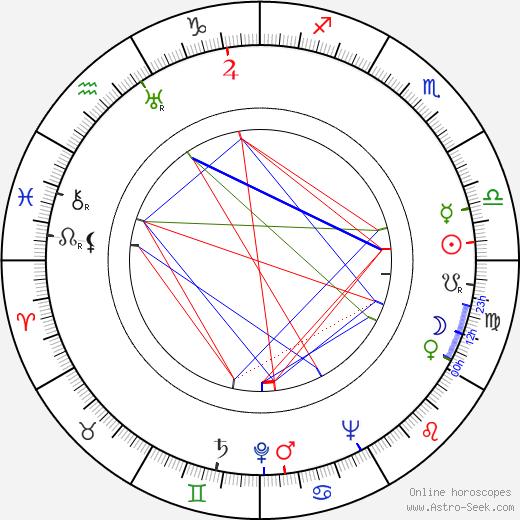 Slávka Doležalová-Kulhavá день рождения гороскоп, Slávka Doležalová-Kulhavá Натальная карта онлайн