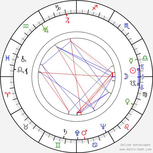 Stanley Kramer birth chart, Stanley Kramer astro natal horoscope, astrology