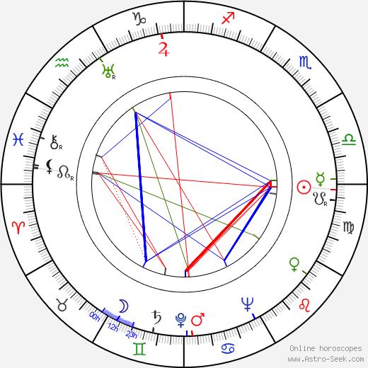 Taito Mäkelä astro natal birth chart, Taito Mäkelä horoscope, astrology