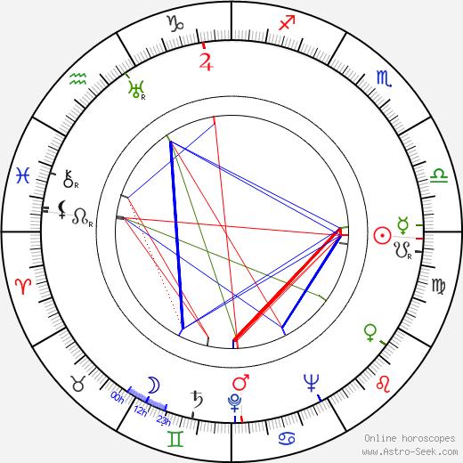 Věra Ferbasová astro natal birth chart, Věra Ferbasová horoscope, astrology