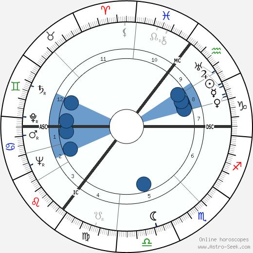 Arno Schmidt wikipedia, horoscope, astrology, instagram