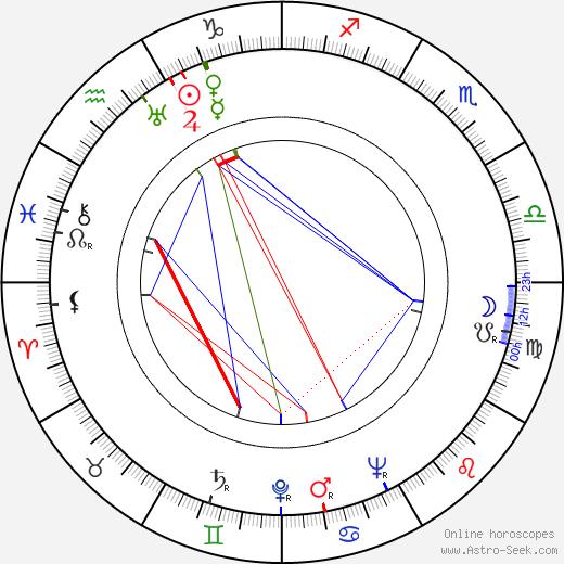 Bohumil Šmída birth chart, Bohumil Šmída astro natal horoscope, astrology