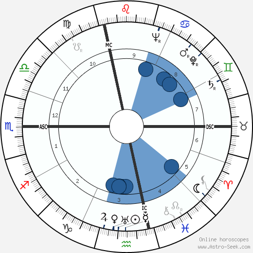 Brother Luc wikipedia, horoscope, astrology, instagram