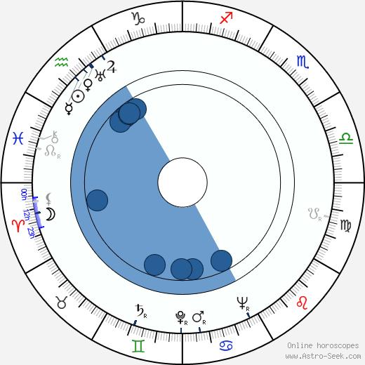 Carey Loftin wikipedia, horoscope, astrology, instagram