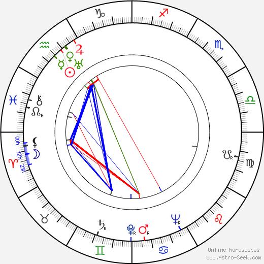 Carey Loftin день рождения гороскоп, Carey Loftin Натальная карта онлайн