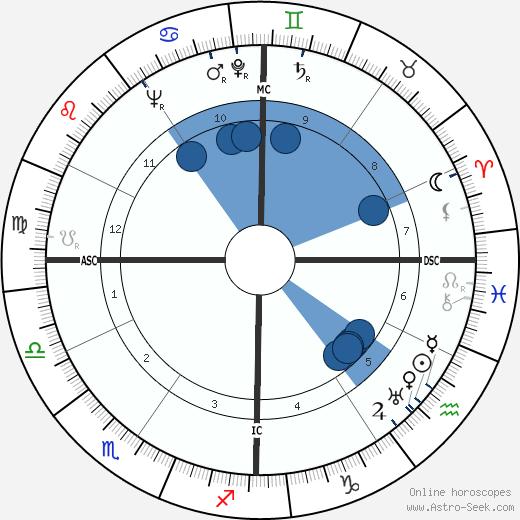 Chauncy Dennison Harris wikipedia, horoscope, astrology, instagram