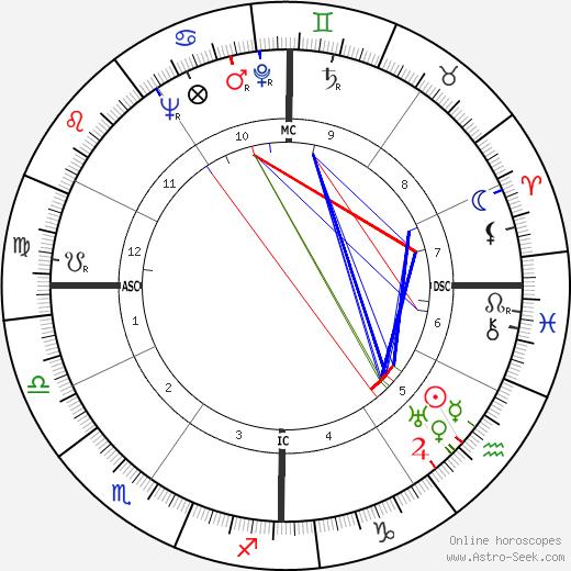 Chauncy Dennison Harris tema natale, oroscopo, Chauncy Dennison Harris oroscopi gratuiti, astrologia