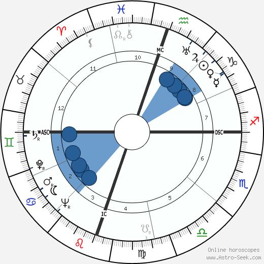 Dorothy Jeakins wikipedia, horoscope, astrology, instagram
