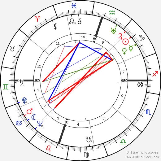 Дороти Джикинс Dorothy Jeakins день рождения гороскоп, Dorothy Jeakins Натальная карта онлайн