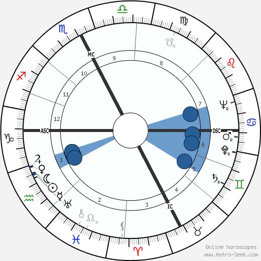 Elsa de Giorgi wikipedia, horoscope, astrology, instagram