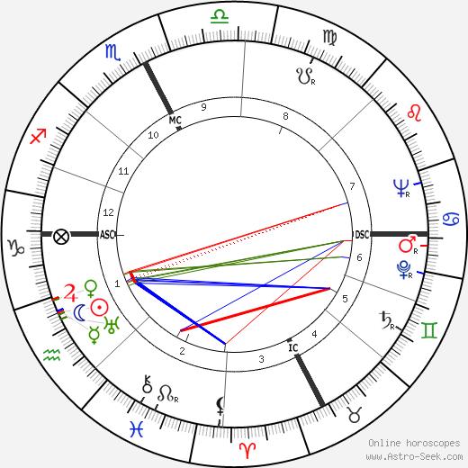 Elsa de Giorgi день рождения гороскоп, Elsa de Giorgi Натальная карта онлайн