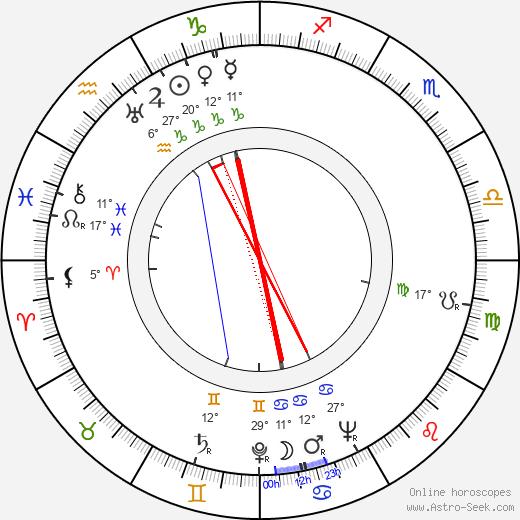 Emmy Loose birth chart, biography, wikipedia 2018, 2019