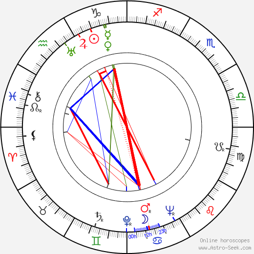 Emmy Loose astro natal birth chart, Emmy Loose horoscope, astrology