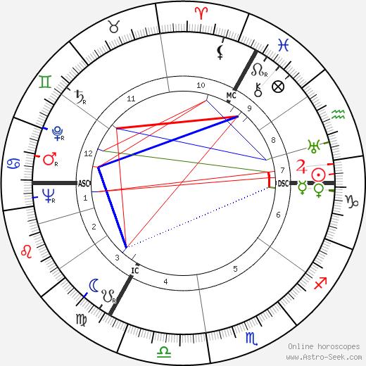 Etty Hillesum tema natale, oroscopo, Etty Hillesum oroscopi gratuiti, astrologia