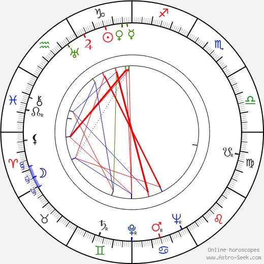 Джордж Ривз George Reeves день рождения гороскоп, George Reeves Натальная карта онлайн