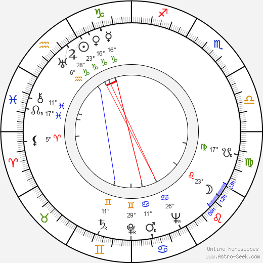 Harold Russell birth chart, biography, wikipedia 2020, 2021