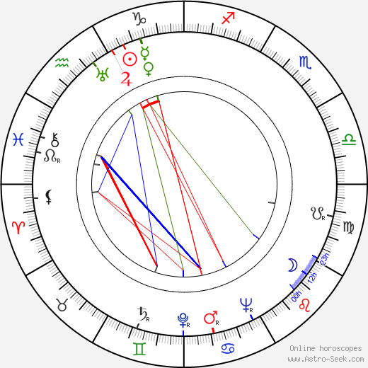 Harold Russell astro natal birth chart, Harold Russell horoscope, astrology
