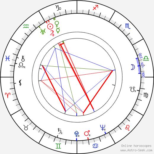 Irving Brecher tema natale, oroscopo, Irving Brecher oroscopi gratuiti, astrologia