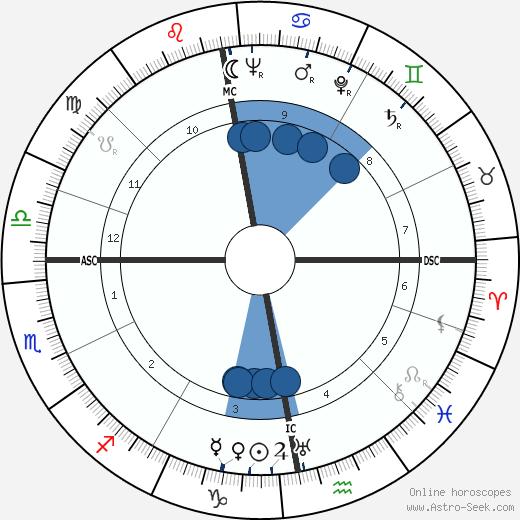 James Mackenzie wikipedia, horoscope, astrology, instagram