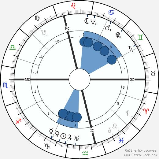 Jijé wikipedia, horoscope, astrology, instagram