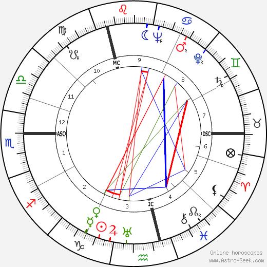 Jijé birth chart, Jijé astro natal horoscope, astrology