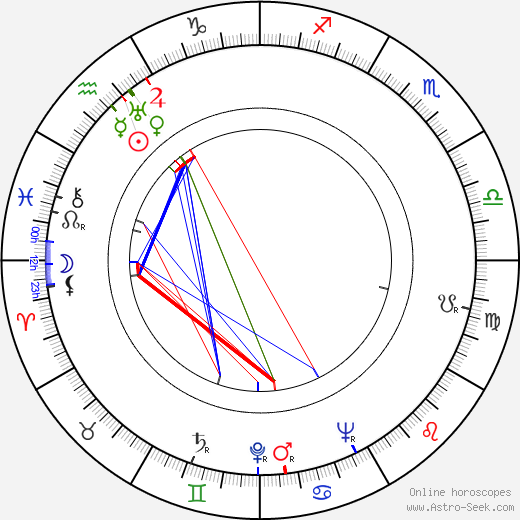 John Ireland astro natal birth chart, John Ireland horoscope, astrology