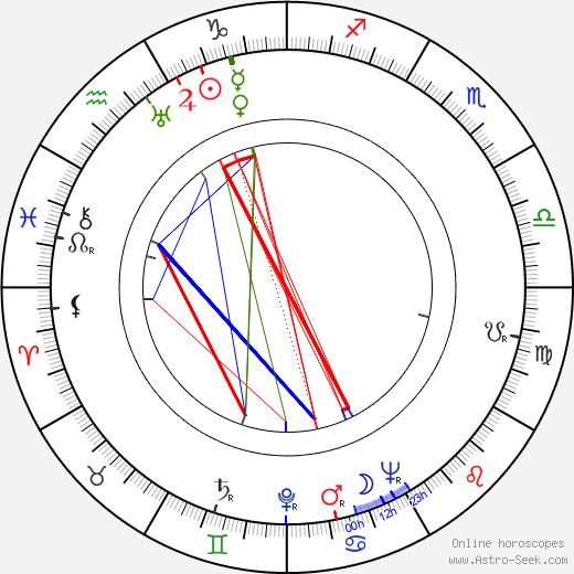 Kalevi Mykkänen astro natal birth chart, Kalevi Mykkänen horoscope, astrology