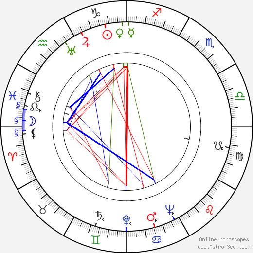 Kenjiro Uemura astro natal birth chart, Kenjiro Uemura horoscope, astrology