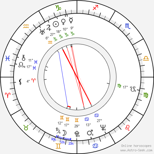 Kenny Clarke birth chart, biography, wikipedia 2018, 2019