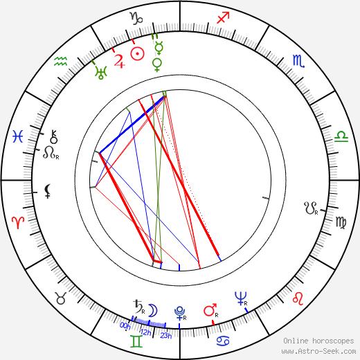Kenny Clarke birth chart, Kenny Clarke astro natal horoscope, astrology