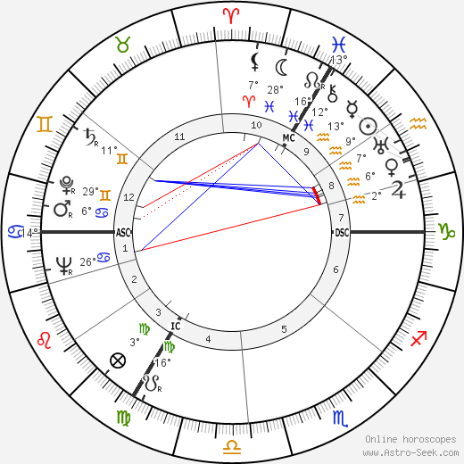 Luc-Marie Bayle birth chart, biography, wikipedia 2019, 2020