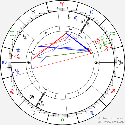 Luc-Marie Bayle astro natal birth chart, Luc-Marie Bayle horoscope, astrology