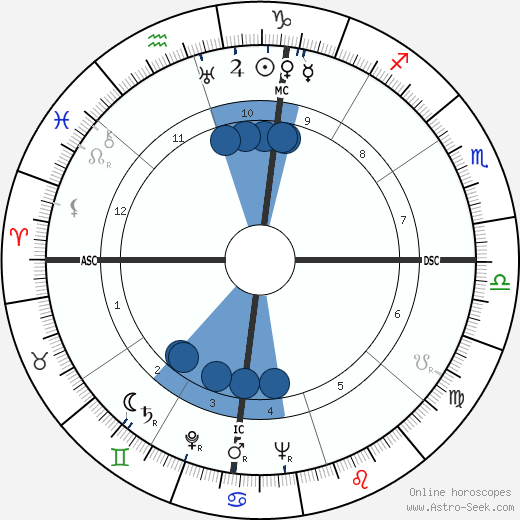 Lucien Bodard wikipedia, horoscope, astrology, instagram