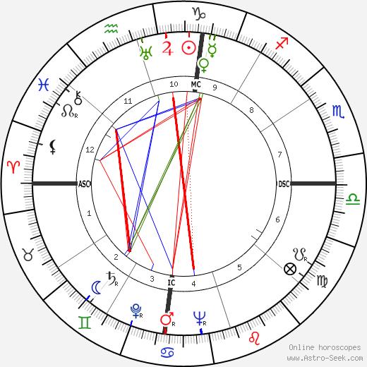 Lucien Bodard день рождения гороскоп, Lucien Bodard Натальная карта онлайн