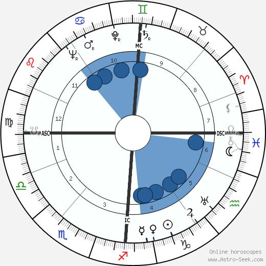 Noor Inayat Khan wikipedia, horoscope, astrology, instagram