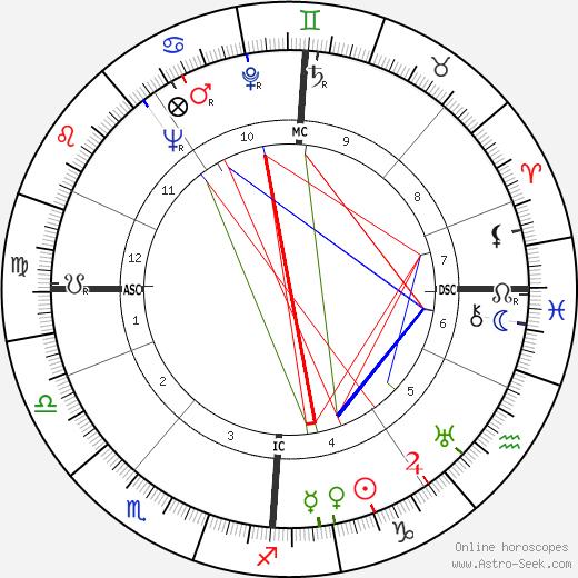 Noor Inayat Khan birth chart, Noor Inayat Khan astro natal horoscope, astrology