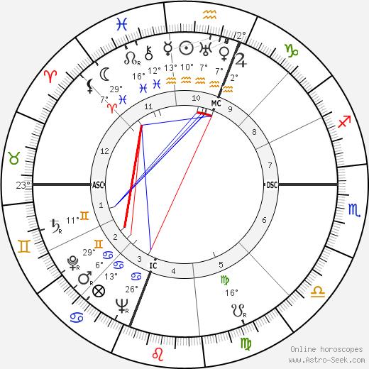 Ralph Lazarus birth chart, biography, wikipedia 2019, 2020