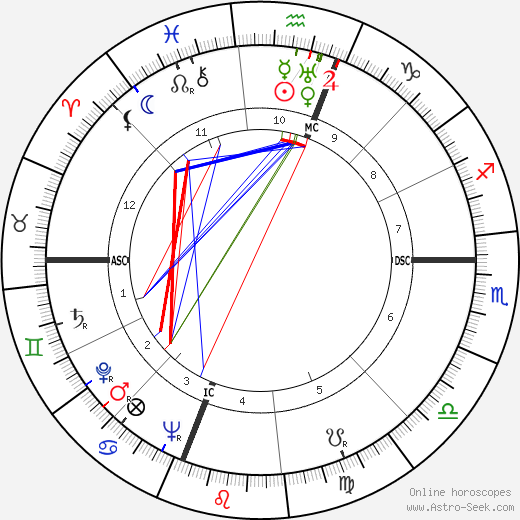 Ralph Lazarus astro natal birth chart, Ralph Lazarus horoscope, astrology