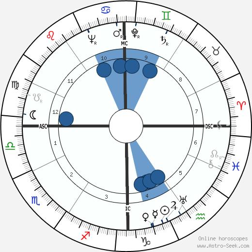 Roger Wagner wikipedia, horoscope, astrology, instagram
