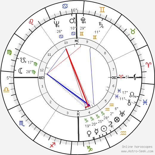 Roger Wagner birth chart, biography, wikipedia 2019, 2020