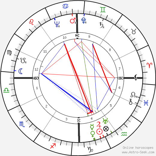 Roger Wagner astro natal birth chart, Roger Wagner horoscope, astrology