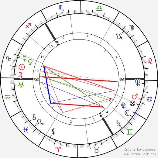 Ronald C. Davison tema natale, oroscopo, Ronald C. Davison oroscopi gratuiti, astrologia