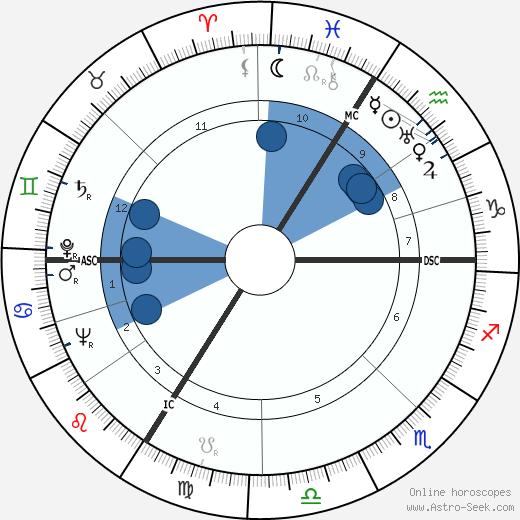 Rudolf Lehmann wikipedia, horoscope, astrology, instagram