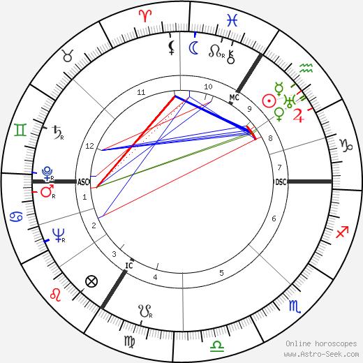 Rudolf Lehmann день рождения гороскоп, Rudolf Lehmann Натальная карта онлайн