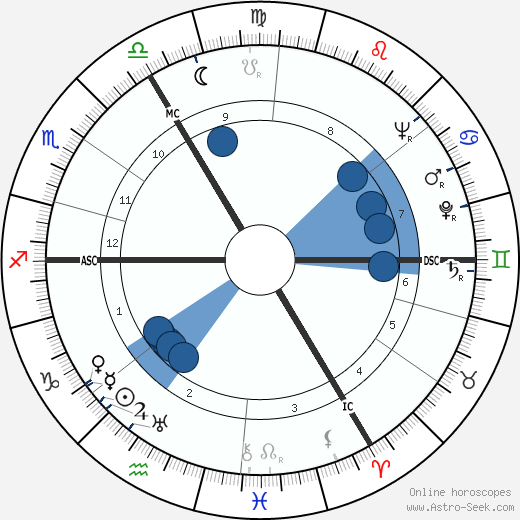 Theo Lefevre wikipedia, horoscope, astrology, instagram