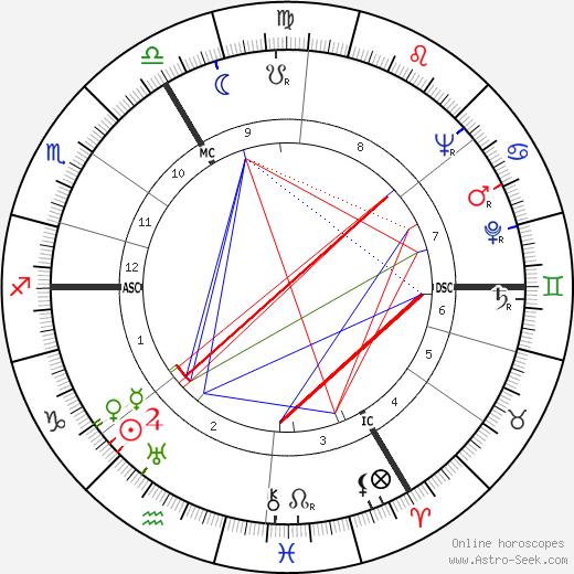 Theo Lefevre birth chart, Theo Lefevre astro natal horoscope, astrology