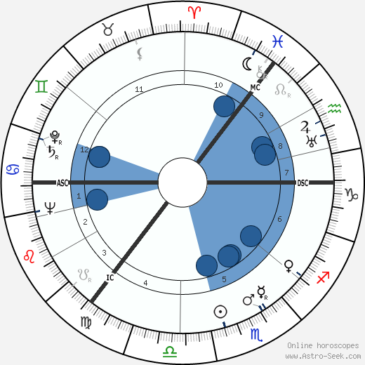 Alfred Henry Simpson wikipedia, horoscope, astrology, instagram
