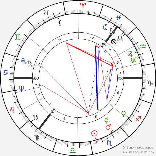 Alfred Henry Simpson день рождения гороскоп, Alfred Henry Simpson Натальная карта онлайн