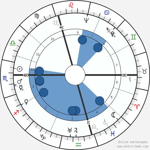 Anna Wing wikipedia, horoscope, astrology, instagram