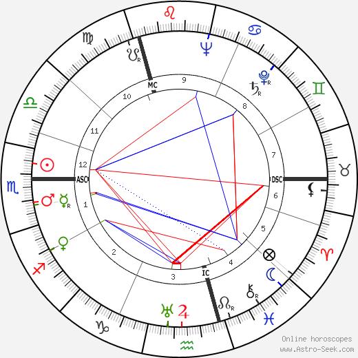 Anna Wing tema natale, oroscopo, Anna Wing oroscopi gratuiti, astrologia